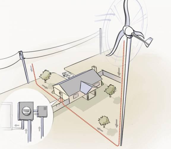 Když má někdo svůj domek na větrné hůrce, přináší to s sebou některé nepříjemnosti, ale i výhody. Když už vám kolem domu fouká, proč si zde nenechat postavit malou větrnou elektrárnu? Člověk pak nemusí být odkázán na energetické monopoly a krajina získá zajímavou dominantu, byť ne každému se větrníky líbí.